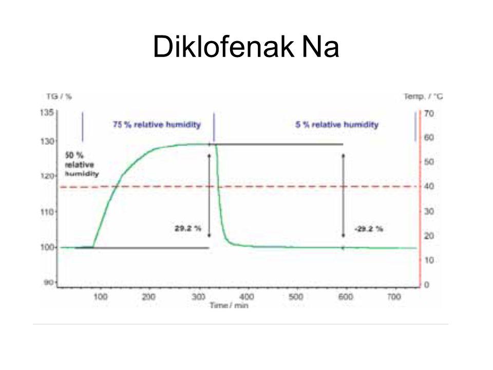 Diklofenak Na