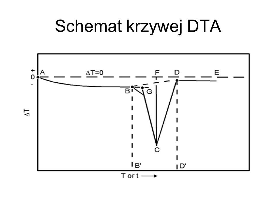 Schemat krzywej DTA