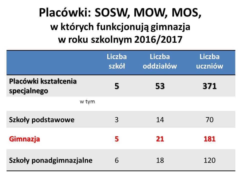 Placówki: SOSW, MOW, MOS, w których funkcjonują gimnazja w roku szkolnym 2016/2017 Liczba szkół Liczba oddziałów Liczba uczniów Placówki kształcenia specjalnego 553371 w tym Szkoły podstawowe31470 Gimnazja521181 Szkoły ponadgimnazjalne618120