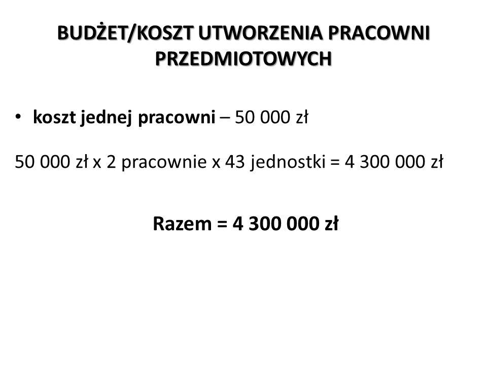 BUDŻET/KOSZT UTWORZENIA PRACOWNI PRZEDMIOTOWYCH koszt jednej pracowni – 50 000 zł 50 000 zł x 2 pracownie x 43 jednostki = 4 300 000 zł Razem = 4 300 000 zł