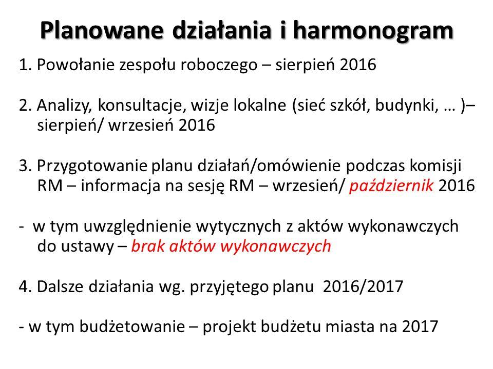 Planowane działania i harmonogram 1.Powołanie zespołu roboczego – sierpień 2016 2.