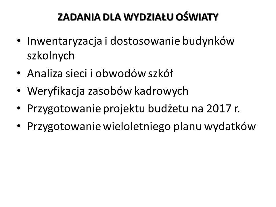 Zatrudnienie pracowników spoza Urzędu Miasta Szczecin do wykonania zadań Zespołu: zatrudnienie od dnia 1 sierpnia 2016 r.