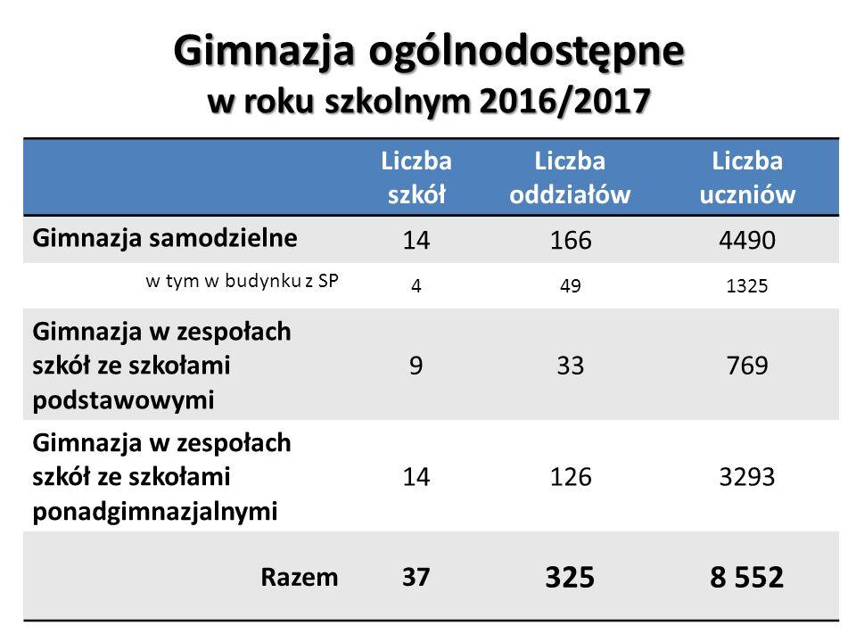 Dziękuję za uwagę! Lidia Rogaś Dyrektor Wydziału Oświaty Urząd Miasta Szczecin