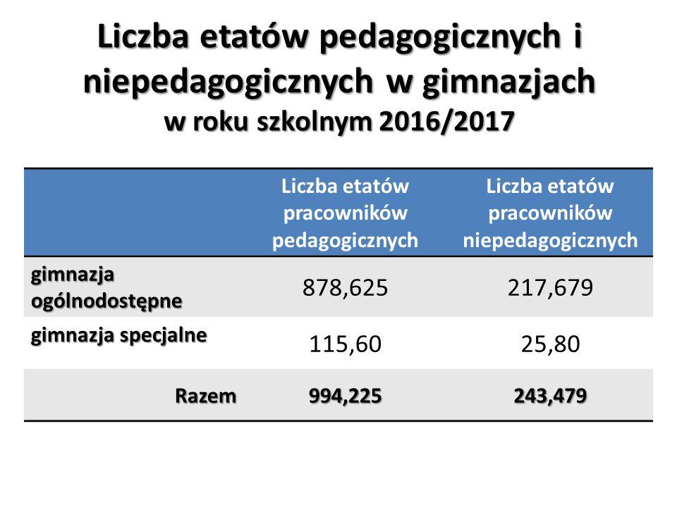 Liczba etatów pedagogicznych i niepedagogicznych w gimnazjach w roku szkolnym 2016/2017 Liczba etatów pracowników pedagogicznych Liczba etatów pracowników niepedagogicznych gimnazja ogólnodostępne 878,625217,679 gimnazja specjalne 115,6025,80 Razem994,225243,479