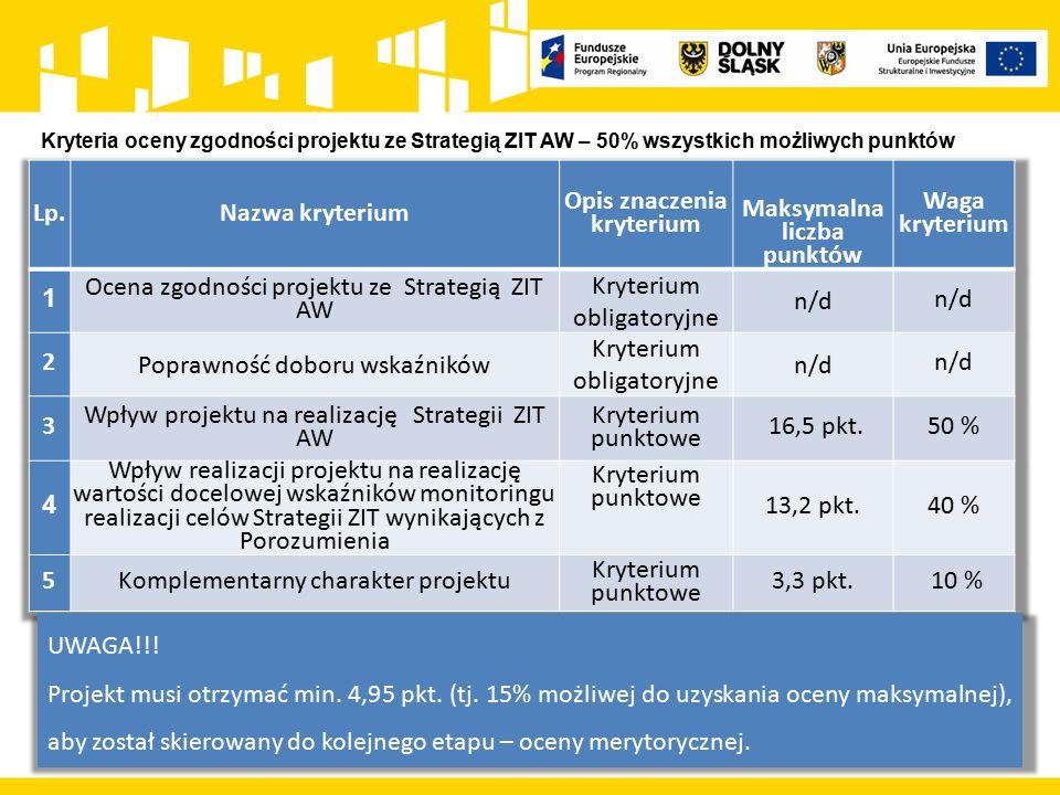 Kryteria oceny zgodności projektu ze Strategią ZIT AW – 50% wszystkich możliwych punktów UWAGA!!.
