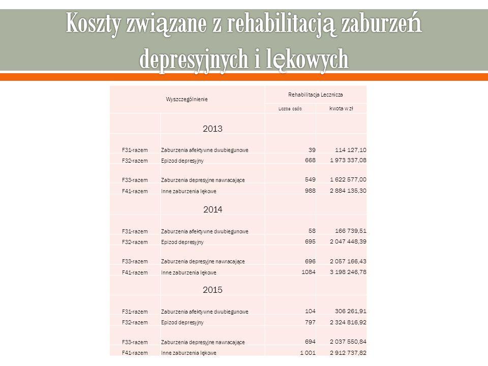 Wyszczególnienie Rehabilitacja Lecznicza Liczba osób kwota w zł 2013 F31-razemZaburzenia afektywne dwubiegunowe 39114 127,10 F32-razemEpizod depresyjny 6681 973 337,08 F33-razemZaburzenia depresyjne nawracające 5491 622 577,00 F41-razemInne zaburzenia lękowe 9882 884 135,30 2014 F31-razemZaburzenia afektywne dwubiegunowe 58166 739,51 F32-razemEpizod depresyjny 6952 047 448,39 F33-razemZaburzenia depresyjne nawracające 6962 057 166,43 F41-razemInne zaburzenia lękowe 10843 198 246,78 2015 F31-razemZaburzenia afektywne dwubiegunowe 104306 261,91 F32-razemEpizod depresyjny 7972 324 816,92 F33-razemZaburzenia depresyjne nawracające 6942 037 550,84 F41-razemInne zaburzenia lękowe 1 0012 912 737,82