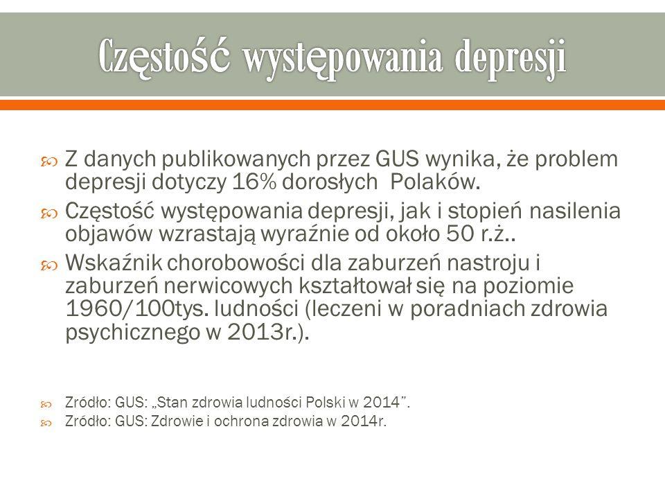  Z danych publikowanych przez GUS wynika, że problem depresji dotyczy 16% dorosłych Polaków.
