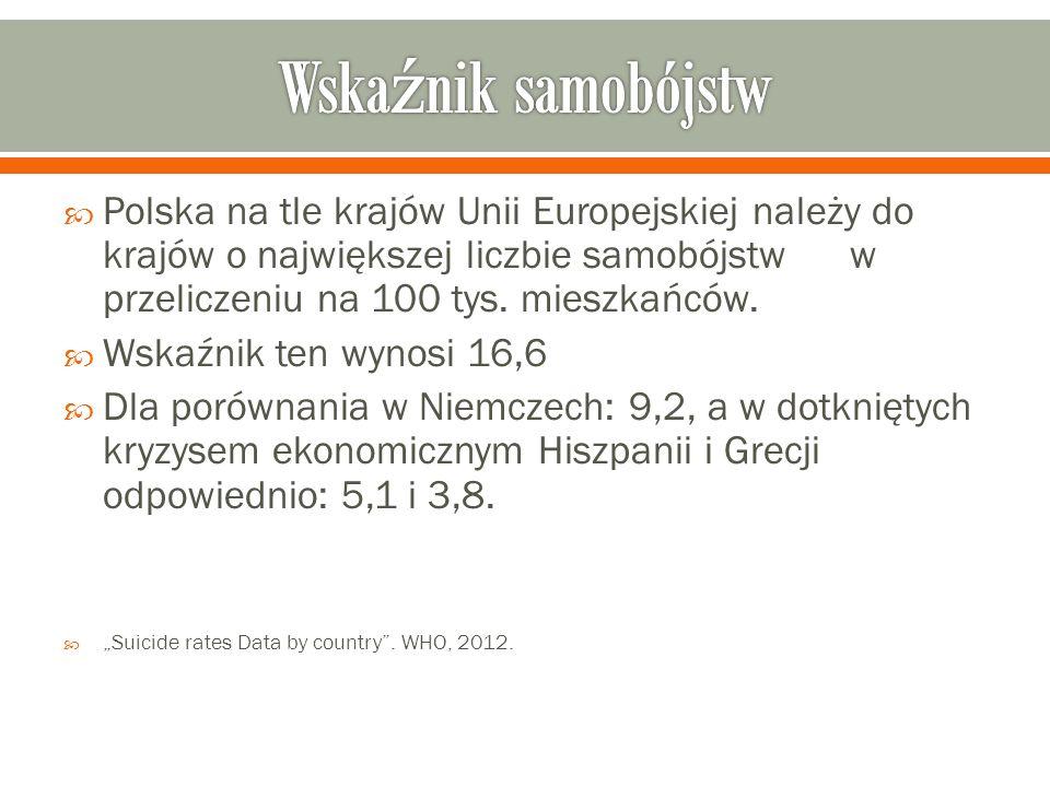  Polska na tle krajów Unii Europejskiej należy do krajów o największej liczbie samobójstw w przeliczeniu na 100 tys.