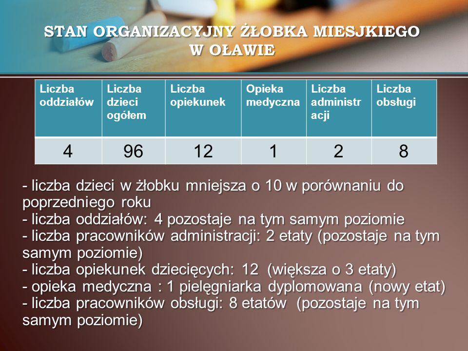 - liczba dzieci w żłobku mniejsza o 10 w porównaniu do poprzedniego roku - liczba oddziałów: 4 pozostaje na tym samym poziomie - liczba pracowników administracji: 2 etaty (pozostaje na tym samym poziomie) - liczba opiekunek dziecięcych: 12 (większa o 3 etaty) - opieka medyczna : 1 pielęgniarka dyplomowana (nowy etat) - liczba pracowników obsługi: 8 etatów (pozostaje na tym samym poziomie) STAN ORGANIZACYJNY ŻŁOBKA MIESJKIEGO W OŁAWIE Liczba oddziałów Liczba dzieci ogółem Liczba opiekunek Opieka medyczna Liczba administr acji Liczba obsługi 49612128