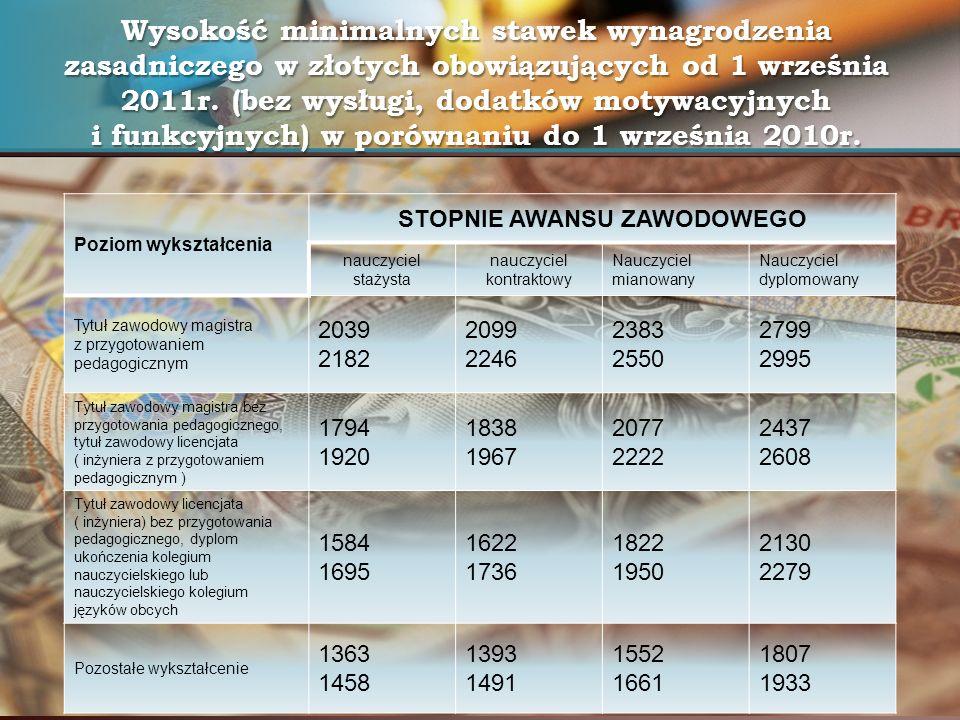 Wysokość minimalnych stawek wynagrodzenia zasadniczego w złotych obowiązujących od 1 września 2011r. (bez wysługi, dodatków motywacyjnych i funkcyjnyc