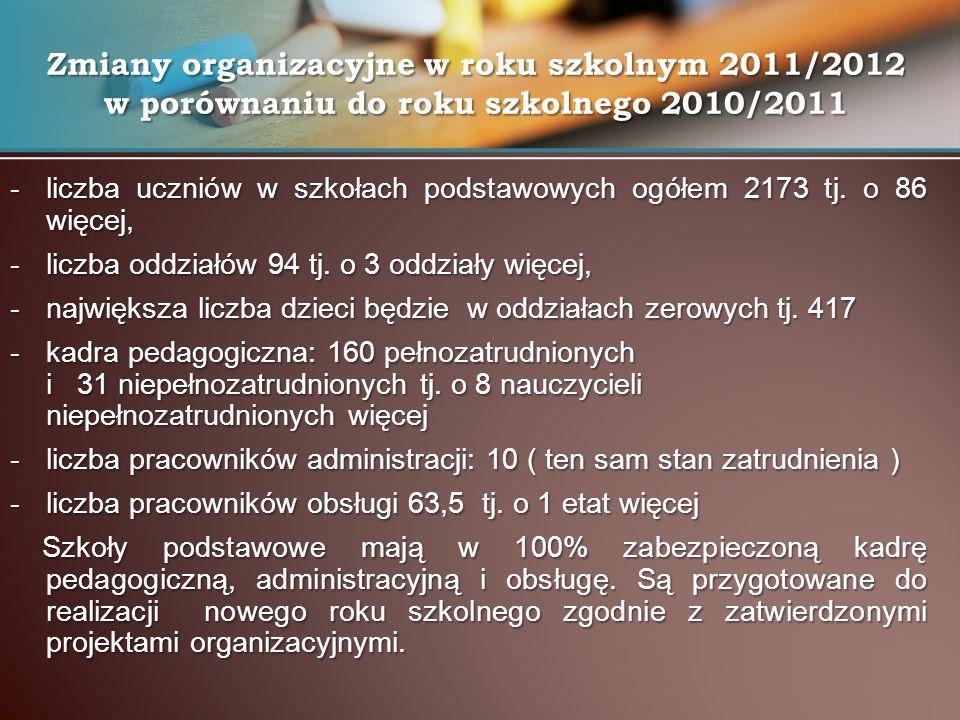 -liczba uczniów w szkołach podstawowych ogółem 2173 tj. o 86 więcej, -liczba oddziałów 94 tj. o 3 oddziały więcej, -największa liczba dzieci będzie w