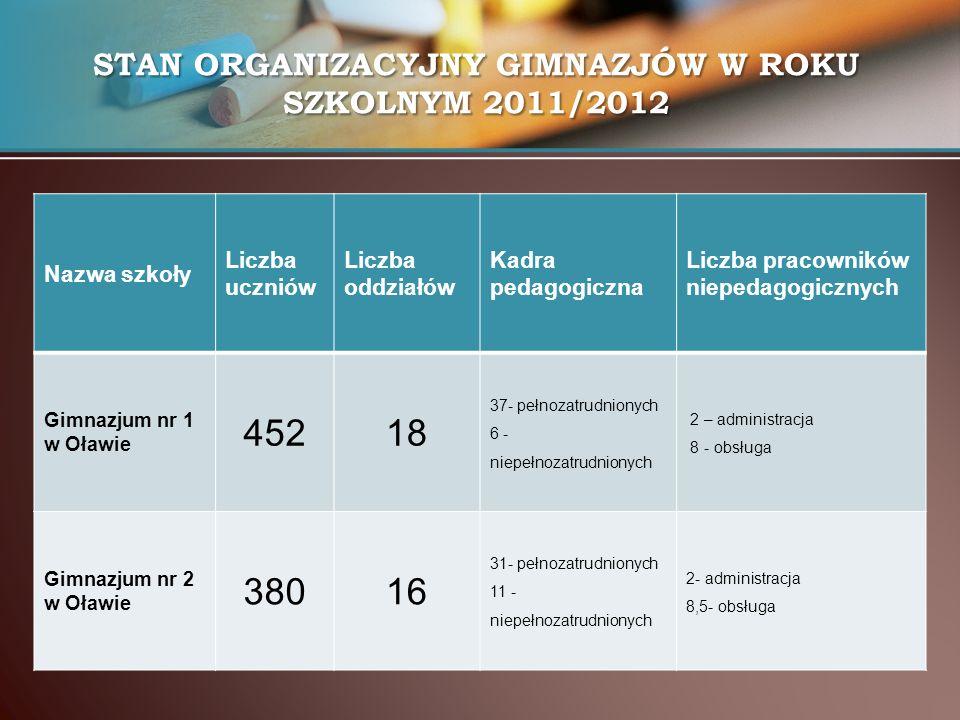 STAN ORGANIZACYJNY GIMNAZJÓW W ROKU SZKOLNYM 2011/2012 Nazwa szkoły Liczba uczniów Liczba oddziałów Kadra pedagogiczna Liczba pracowników niepedagogic