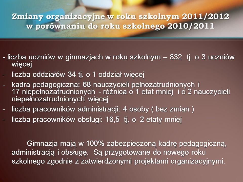 - liczba uczniów w gimnazjach w roku szkolnym – 832 tj. o 3 uczniów więcej -liczba oddziałów 34 tj. o 1 oddział więcej -kadra pedagogiczna: 68 nauczyc