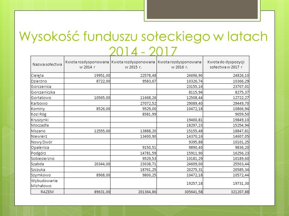 Wysokość funduszu sołeckiego w latach 2014 - 2017 Nazwa sołectwa Kwota rozdysponowana w 2014 r Kwota rozdysponowana w 2015 r.
