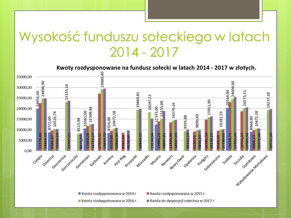 Wysokość funduszu sołeckiego w latach 2014 - 2017