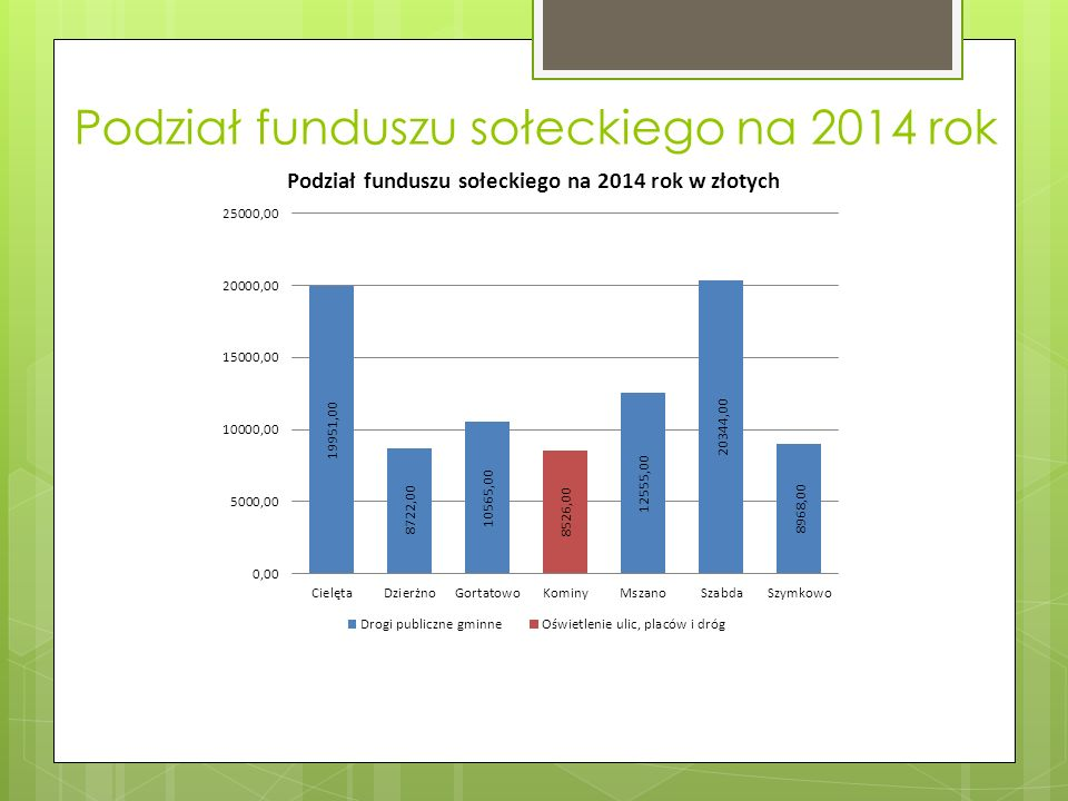 Podział funduszu sołeckiego na 2014 rok