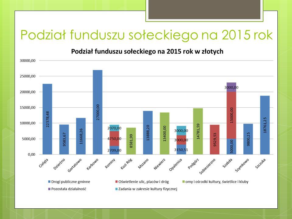 Podział funduszu sołeckiego na 2015 rok