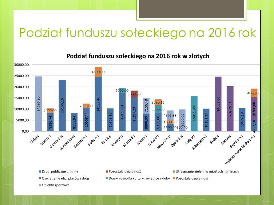 Podział funduszu sołeckiego na 2016 rok