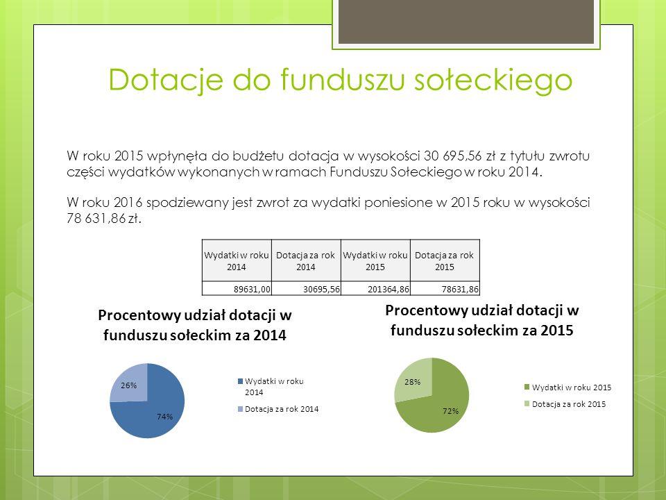 Dotacje do funduszu sołeckiego W roku 2015 wpłynęła do budżetu dotacja w wysokości 30 695,56 zł z tytułu zwrotu części wydatków wykonanych w ramach Funduszu Sołeckiego w roku 2014.