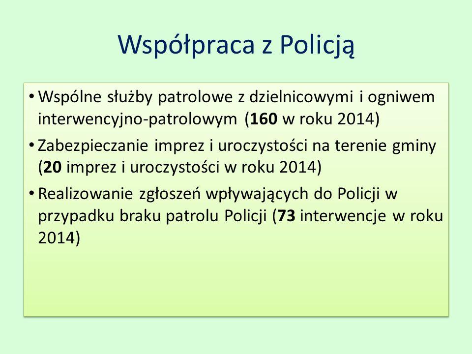 Współpraca z Policją Wspólne służby patrolowe z dzielnicowymi i ogniwem interwencyjno-patrolowym (160 w roku 2014) Zabezpieczanie imprez i uroczystości na terenie gminy (20 imprez i uroczystości w roku 2014) Realizowanie zgłoszeń wpływających do Policji w przypadku braku patrolu Policji (73 interwencje w roku 2014) Wspólne służby patrolowe z dzielnicowymi i ogniwem interwencyjno-patrolowym (160 w roku 2014) Zabezpieczanie imprez i uroczystości na terenie gminy (20 imprez i uroczystości w roku 2014) Realizowanie zgłoszeń wpływających do Policji w przypadku braku patrolu Policji (73 interwencje w roku 2014)