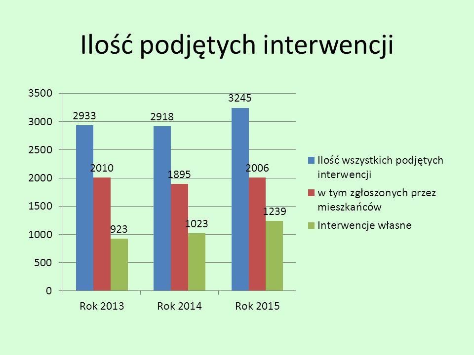 Ilość podjętych interwencji