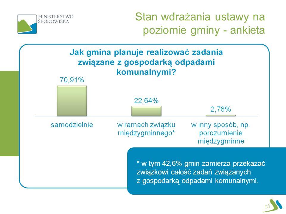 * w tym 42,6% gmin zamierza przekazać związkowi całość zadań związanych z gospodarką odpadami komunalnymi. 13 Stan wdrażania ustawy na poziomie gminy