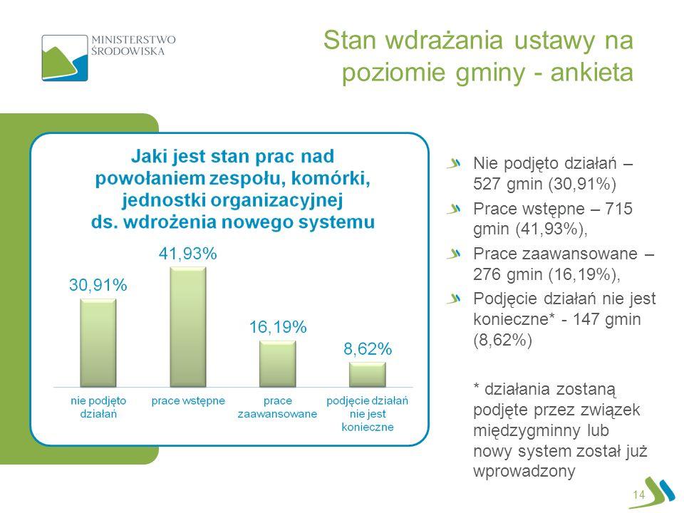 14 Nie podjęto działań – 527 gmin (30,91%) Prace wstępne – 715 gmin (41,93%), Prace zaawansowane – 276 gmin (16,19%), Podjęcie działań nie jest koniec