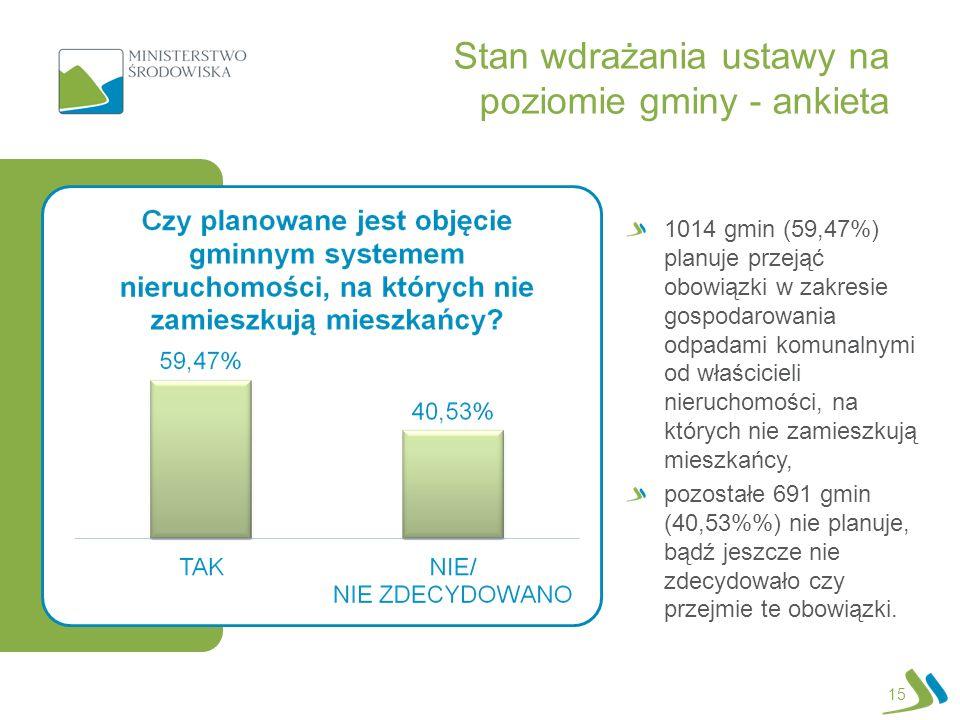 15 Stan wdrażania ustawy na poziomie gminy - ankieta 1014 gmin (59,47%) planuje przejąć obowiązki w zakresie gospodarowania odpadami komunalnymi od właścicieli nieruchomości, na których nie zamieszkują mieszkańcy, pozostałe 691 gmin (40,53%) nie planuje, bądź jeszcze nie zdecydowało czy przejmie te obowiązki.