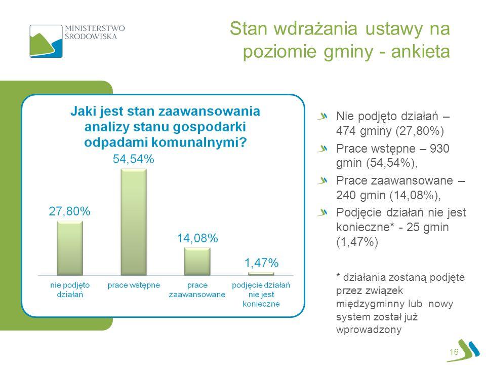 Stan wdrażania ustawy na poziomie gminy - ankieta 16 Nie podjęto działań – 474 gminy (27,80%) Prace wstępne – 930 gmin (54,54%), Prace zaawansowane – 240 gmin (14,08%), Podjęcie działań nie jest konieczne* - 25 gmin (1,47%) * działania zostaną podjęte przez związek międzygminny lub nowy system został już wprowadzony