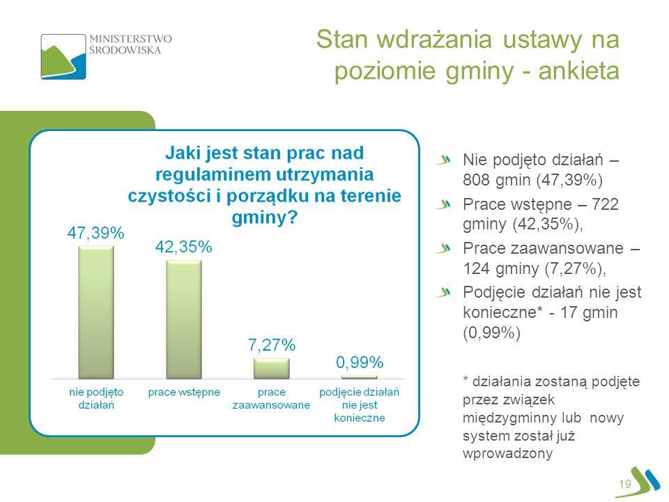 Stan wdrażania ustawy na poziomie gminy - ankieta 19 Nie podjęto działań – 808 gmin (47,39%) Prace wstępne – 722 gminy (42,35%), Prace zaawansowane –