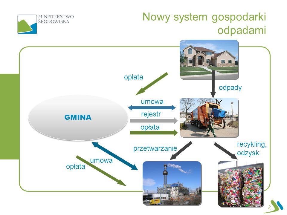 Nowy system gospodarki odpadami 2 GMINA odpady opłata rejestr umowa recykling, odzysk przetwarzanie umowa opłata