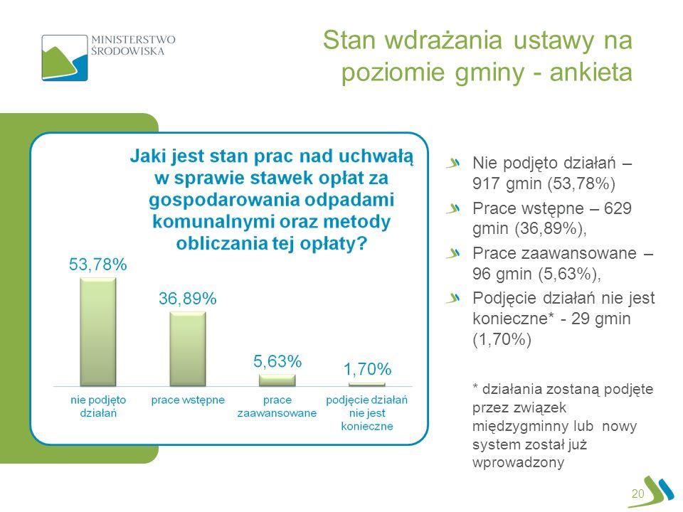 Stan wdrażania ustawy na poziomie gminy - ankieta 20 Nie podjęto działań – 917 gmin (53,78%) Prace wstępne – 629 gmin (36,89%), Prace zaawansowane – 9