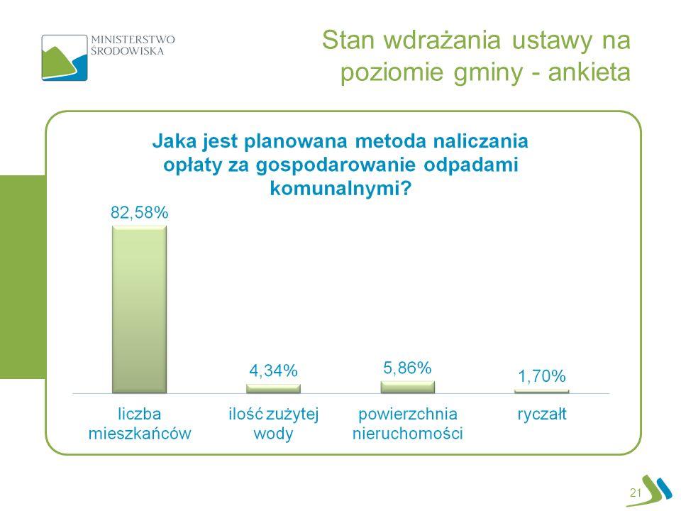 21 Stan wdrażania ustawy na poziomie gminy - ankieta