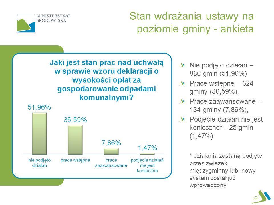 22 Nie podjęto działań – 886 gmin (51,96%) Prace wstępne – 624 gminy (36,59%), Prace zaawansowane – 134 gminy (7,86%), Podjęcie działań nie jest konieczne* - 25 gmin (1,47%) * działania zostaną podjęte przez związek międzygminny lub nowy system został już wprowadzony Stan wdrażania ustawy na poziomie gminy - ankieta