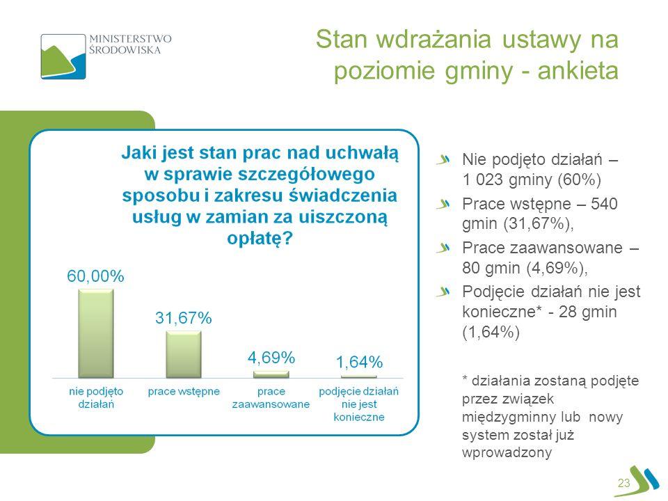23 Nie podjęto działań – 1 023 gminy (60%) Prace wstępne – 540 gmin (31,67%), Prace zaawansowane – 80 gmin (4,69%), Podjęcie działań nie jest konieczn