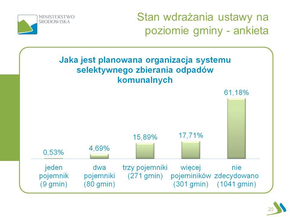 25 Stan wdrażania ustawy na poziomie gminy - ankieta