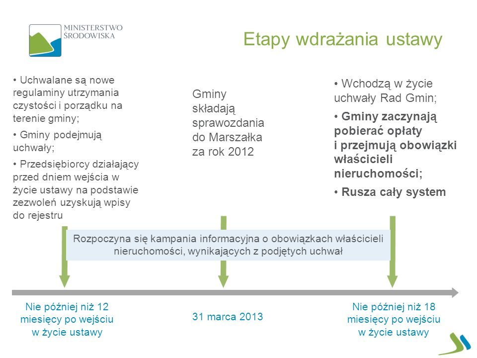 Nie później niż 12 miesięcy po wejściu w życie ustawy Uchwalane są nowe regulaminy utrzymania czystości i porządku na terenie gminy; Gminy podejmują uchwały; Przedsiębiorcy działający przed dniem wejścia w życie ustawy na podstawie zezwoleń uzyskują wpisy do rejestru 31 marca 2013 Gminy składają sprawozdania do Marszałka za rok 2012 Wchodzą w życie uchwały Rad Gmin; Gminy zaczynają pobierać opłaty i przejmują obowiązki właścicieli nieruchomości; Rusza cały system Nie później niż 18 miesięcy po wejściu w życie ustawy Rozpoczyna się kampania informacyjna o obowiązkach właścicieli nieruchomości, wynikających z podjętych uchwał Etapy wdrażania ustawy