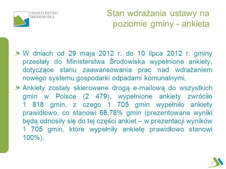 Stan wdrażania ustawy na poziomie gminy - ankieta 20 Nie podjęto działań – 917 gmin (53,78%) Prace wstępne – 629 gmin (36,89%), Prace zaawansowane – 96 gmin (5,63%), Podjęcie działań nie jest konieczne* - 29 gmin (1,70%) * działania zostaną podjęte przez związek międzygminny lub nowy system został już wprowadzony