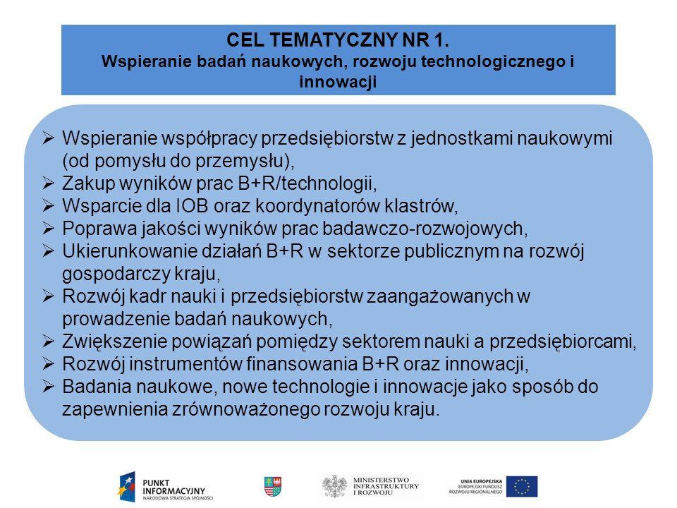  Wspieranie współpracy przedsiębiorstw z jednostkami naukowymi (od pomysłu do przemysłu),  Zakup wyników prac B+R/technologii,  Wsparcie dla IOB oraz koordynatorów klastrów,  Poprawa jakości wyników prac badawczo-rozwojowych,  Ukierunkowanie działań B+R w sektorze publicznym na rozwój gospodarczy kraju,  Rozwój kadr nauki i przedsiębiorstw zaangażowanych w prowadzenie badań naukowych,  Zwiększenie powiązań pomiędzy sektorem nauki a przedsiębiorcami,  Rozwój instrumentów finansowania B+R oraz innowacji,  Badania naukowe, nowe technologie i innowacje jako sposób do zapewnienia zrównoważonego rozwoju kraju.