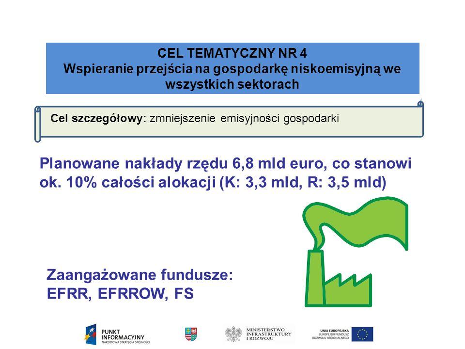 CEL TEMATYCZNY NR 4 Wspieranie przejścia na gospodarkę niskoemisyjną we wszystkich sektorach Cel szczegółowy: zmniejszenie emisyjności gospodarki Zaangażowane fundusze: EFRR, EFRROW, FS Planowane nakłady rzędu 6,8 mld euro, co stanowi ok.