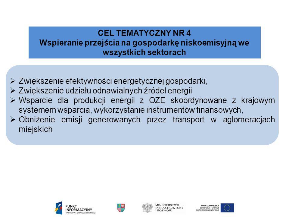  Zwiększenie efektywności energetycznej gospodarki,  Zwiększenie udziału odnawialnych źródeł energii  Wsparcie dla produkcji energii z OZE skoordynowane z krajowym systemem wsparcia, wykorzystanie instrumentów finansowych,  Obniżenie emisji generowanych przez transport w aglomeracjach miejskich CEL TEMATYCZNY NR 4 Wspieranie przejścia na gospodarkę niskoemisyjną we wszystkich sektorach