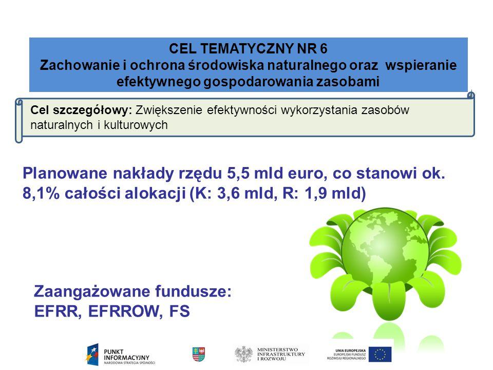 CEL TEMATYCZNY NR 6 Zachowanie i ochrona środowiska naturalnego oraz wspieranie efektywnego gospodarowania zasobami Cel szczegółowy: Zwiększenie efektywności wykorzystania zasobów naturalnych i kulturowych Planowane nakłady rzędu 5,5 mld euro, co stanowi ok.
