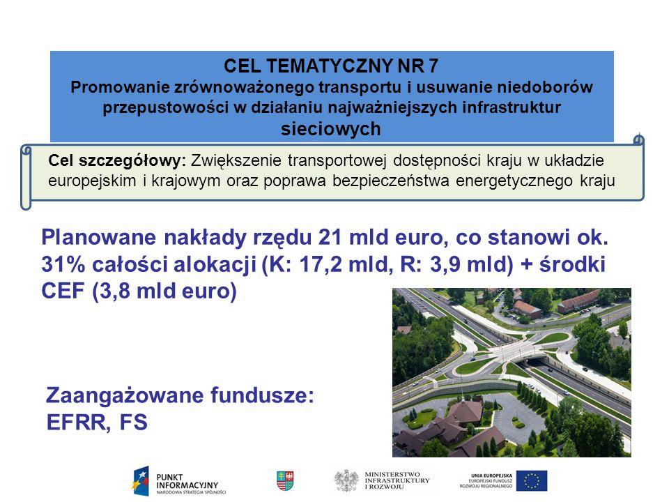 CEL TEMATYCZNY NR 7 Promowanie zrównoważonego transportu i usuwanie niedoborów przepustowości w działaniu najważniejszych infrastruktur sieciowych Cel szczegółowy: Zwiększenie transportowej dostępności kraju w układzie europejskim i krajowym oraz poprawa bezpieczeństwa energetycznego kraju Zaangażowane fundusze: EFRR, FS Planowane nakłady rzędu 21 mld euro, co stanowi ok.