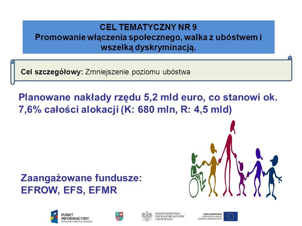 CEL TEMATYCZNY NR 9 Promowanie włączenia społecznego, walka z ubóstwem i wszelką dyskryminacją.