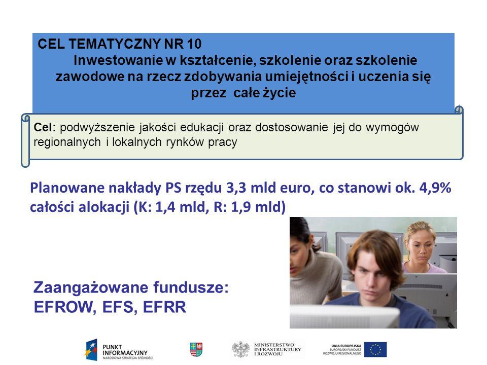 CEL TEMATYCZNY NR 10 Inwestowanie w kształcenie, szkolenie oraz szkolenie zawodowe na rzecz zdobywania umiejętności i uczenia się przez całe życie Cel: podwyższenie jakości edukacji oraz dostosowanie jej do wymogów regionalnych i lokalnych rynków pracy Zaangażowane fundusze: EFROW, EFS, EFRR Planowane nakłady PS rzędu 3,3 mld euro, co stanowi ok.