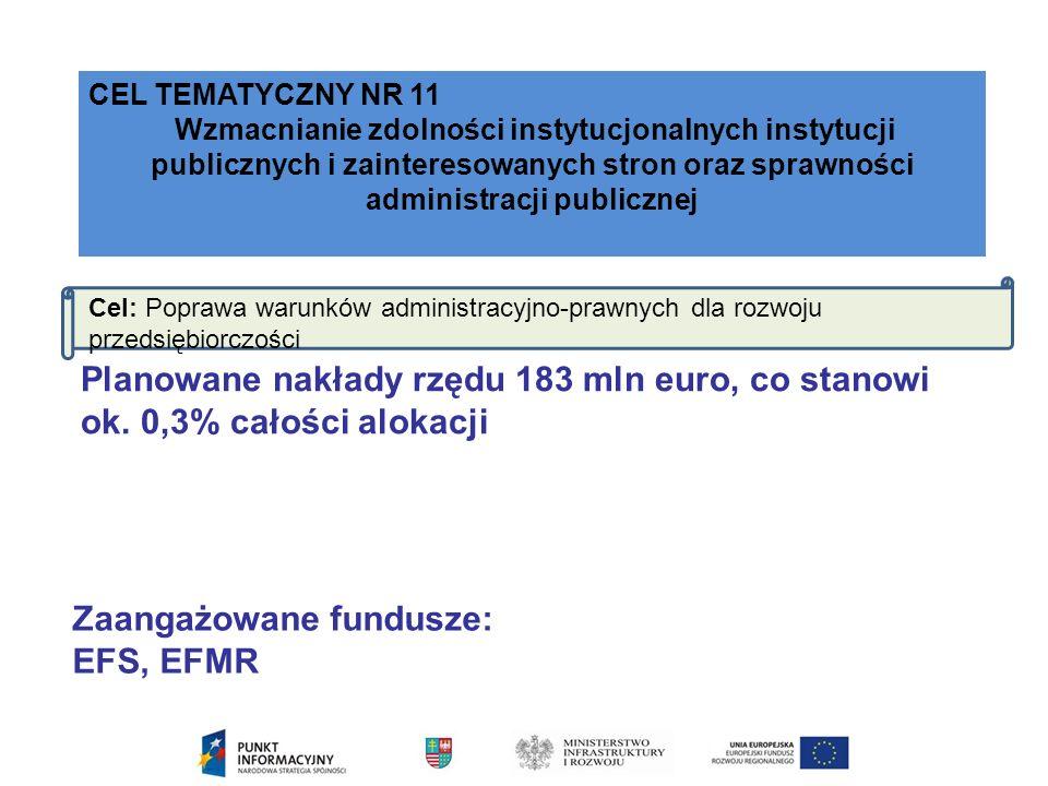 CEL TEMATYCZNY NR 11 Wzmacnianie zdolności instytucjonalnych instytucji publicznych i zainteresowanych stron oraz sprawności administracji publicznej Cel: Poprawa warunków administracyjno-prawnych dla rozwoju przedsiębiorczości Planowane nakłady rzędu 183 mln euro, co stanowi ok.