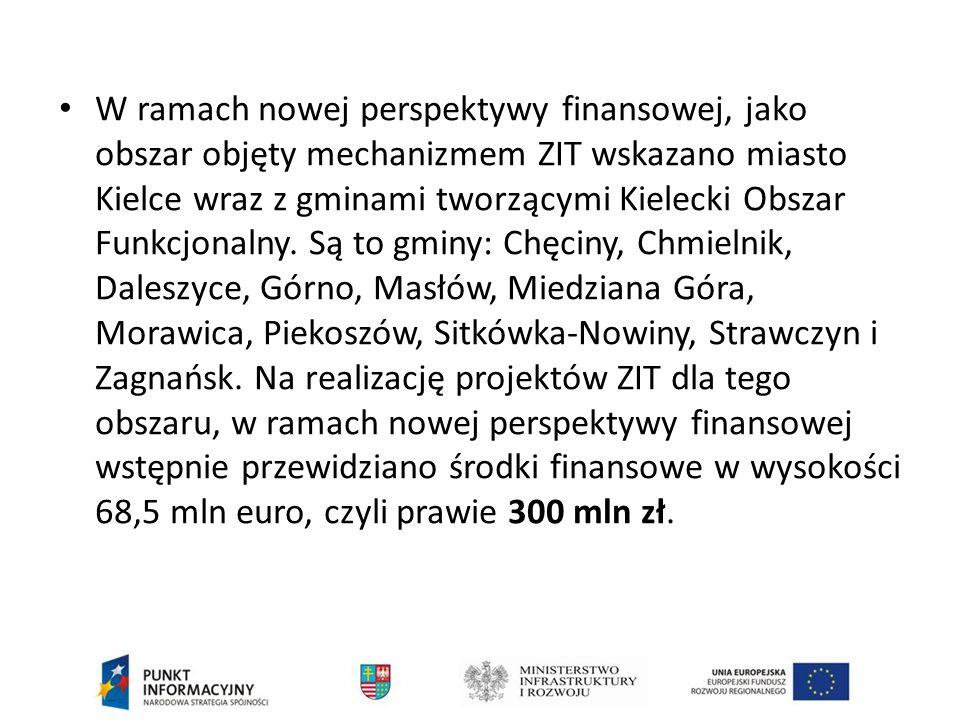 W ramach nowej perspektywy finansowej, jako obszar objęty mechanizmem ZIT wskazano miasto Kielce wraz z gminami tworzącymi Kielecki Obszar Funkcjonalny.