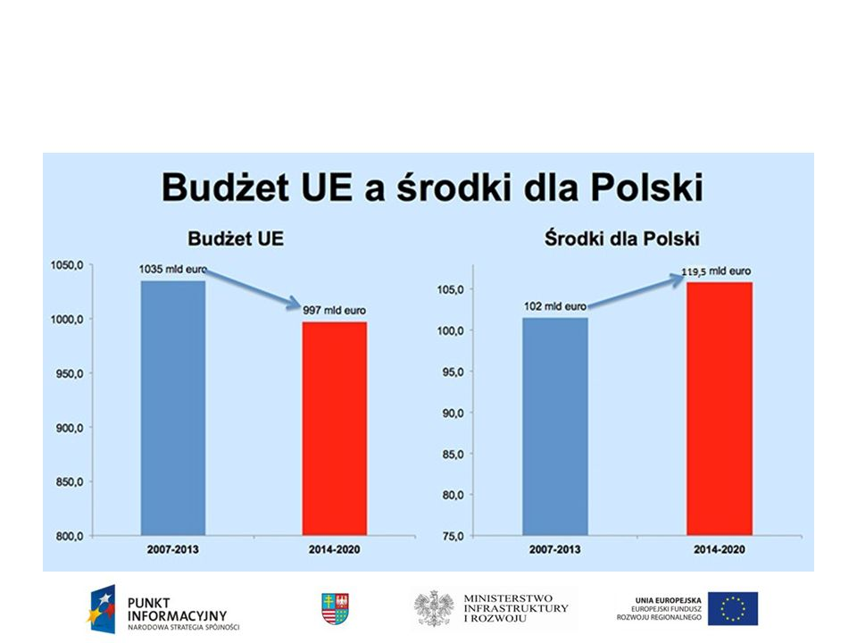 Podejście terytorialne POLSKA WSCHODNIA ORAZ STRATEGIE MAKROREGIONALNE Pięć województw Polski Wschodniej