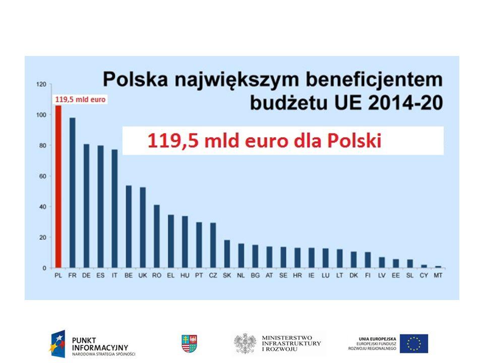 CEL TEMATYCZNY NR 3 Podnoszenie konkurencyjności MŚP, sektora rolnego oraz sektora rybołówstwa i akwakultury Cel szczegółowy: Wzrost konkurencyjności przedsiębiorstw Zaangażowane fundusze: EFRR, EFRROW, EFMR Planowane nakłady rzędu 4 mld euro, co stanowi ok.