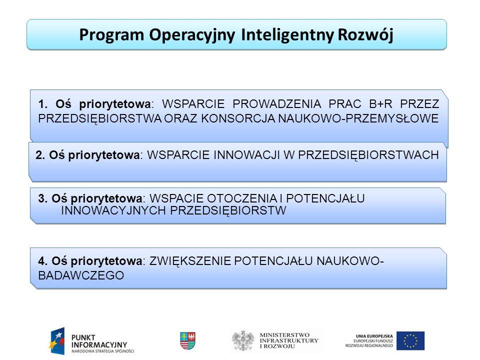 Program Operacyjny Inteligentny Rozwój 1.